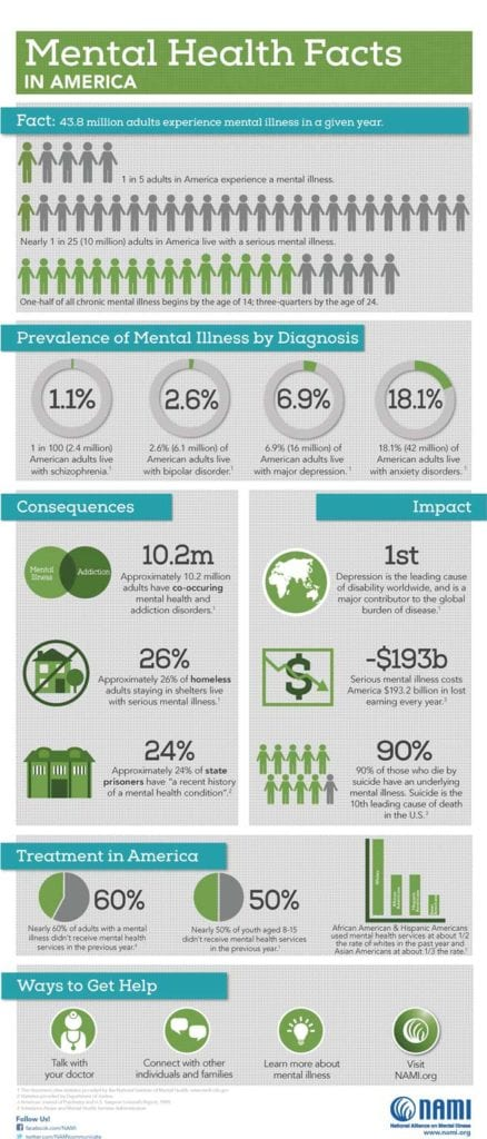 Mental-Health-Facts-in-America-Mental-Health-Crisis-Numbers-NAMI