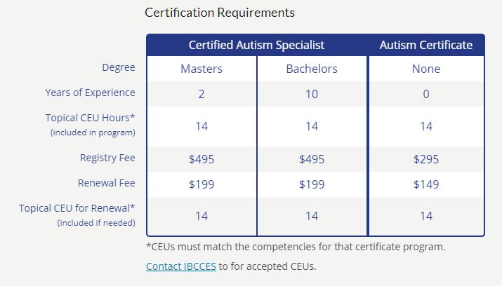 certified autism specialist autism certificate requirements