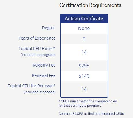 AC requirements