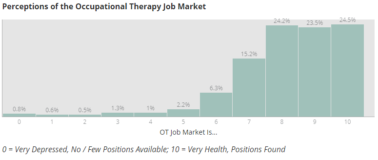 AOTA Job market health perceptions among occupational therapists