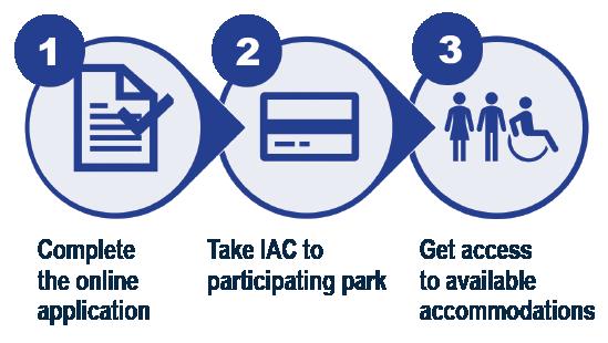 IAC Signup Process